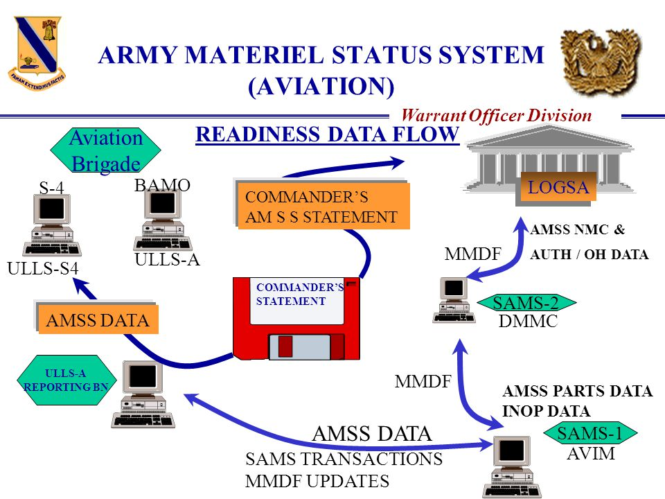 ARMY MATERIEL STATUS SYSTEM (AVIATION)
