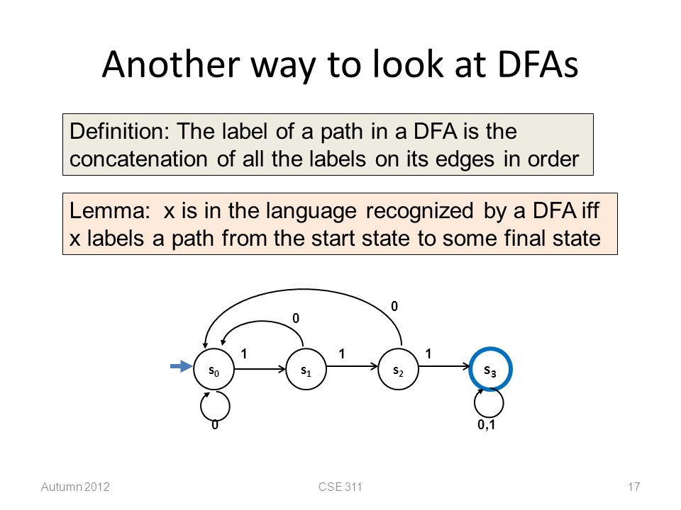 Another way to look at DFAs