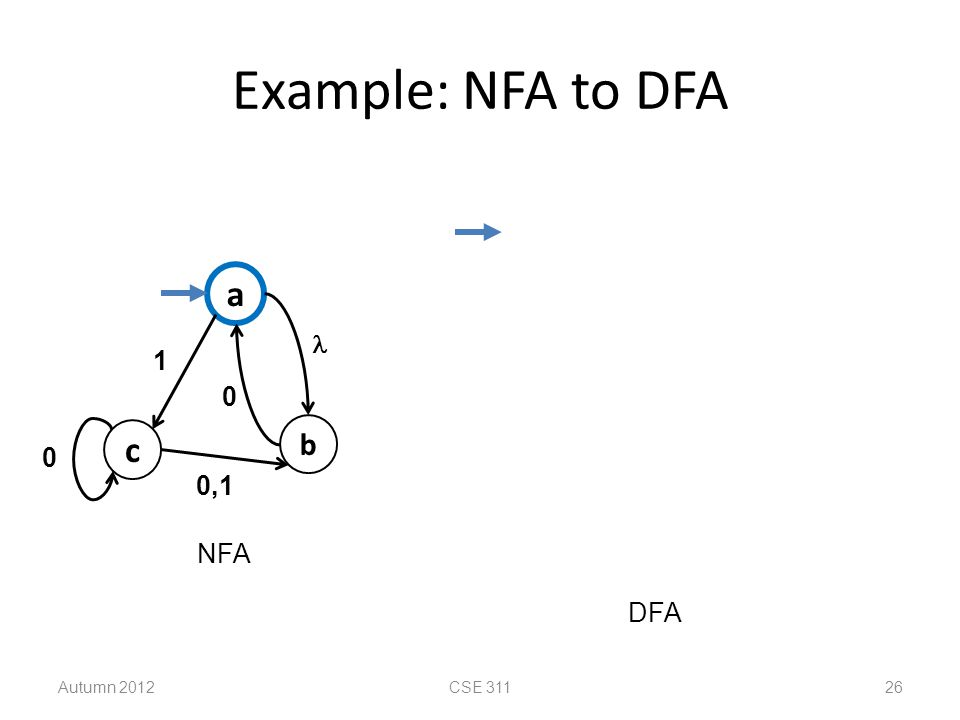 Example: NFA to DFA c a b  0,1 1 NFA DFA Autumn 2012 CSE 311