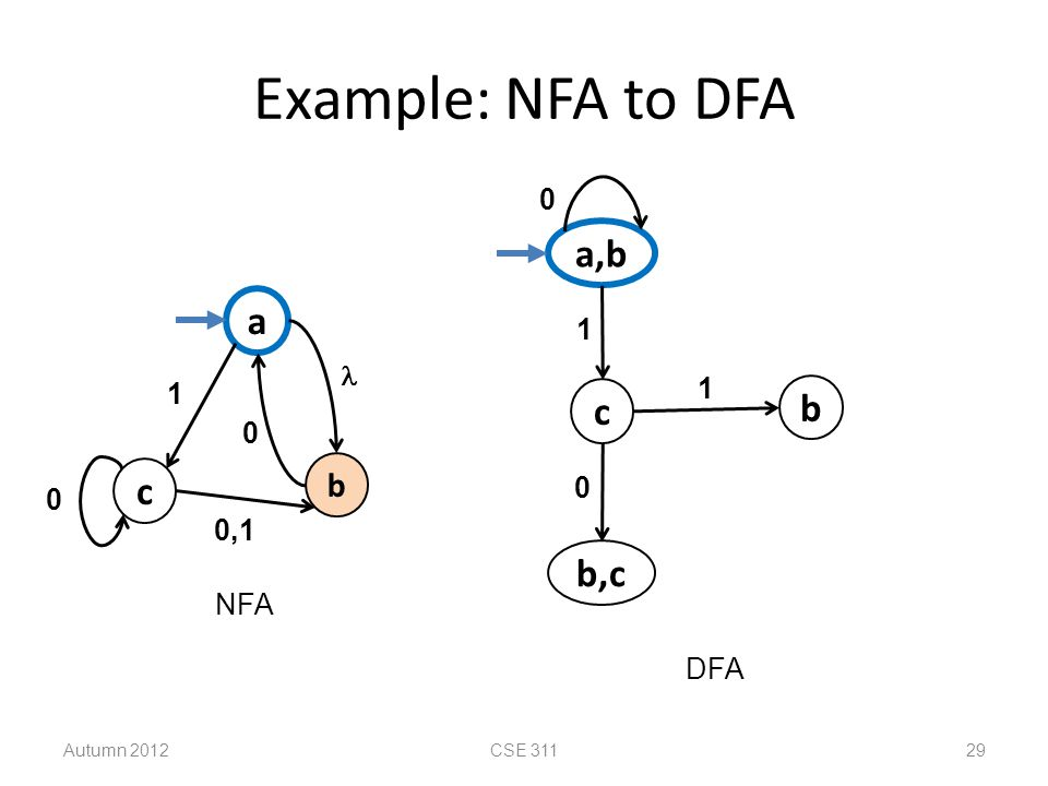 Example: NFA to DFA a,b a c b c b,c b 1  1 1 0,1 NFA DFA Autumn 2012