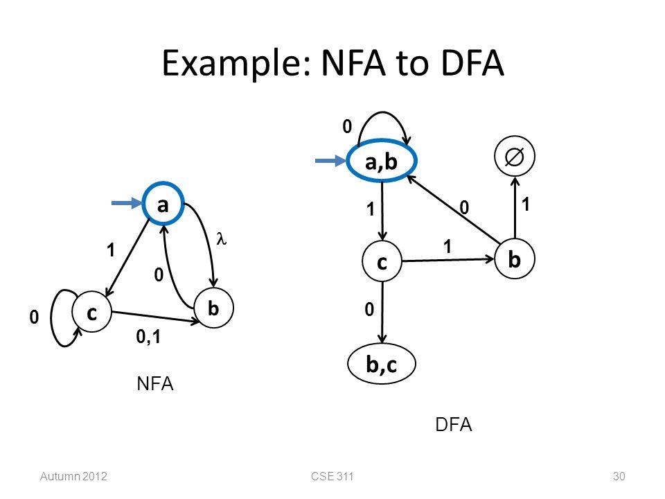 Example: NFA to DFA  a,b a c b c b,c b 1 1  1 1 0,1 NFA DFA