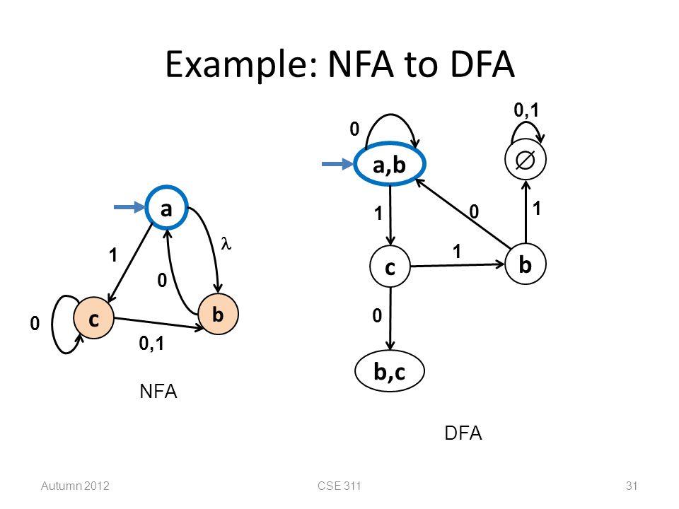 Example: NFA to DFA  a,b a c b c b,c b 0,1 1 1  1 1 0,1 NFA DFA