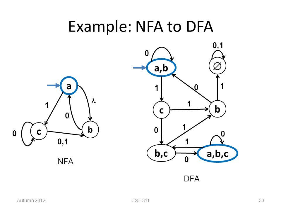 Example: NFA to DFA  a,b a c b c b,c a,b,c b 0,1 1 1  1 1 1 0,1 1
