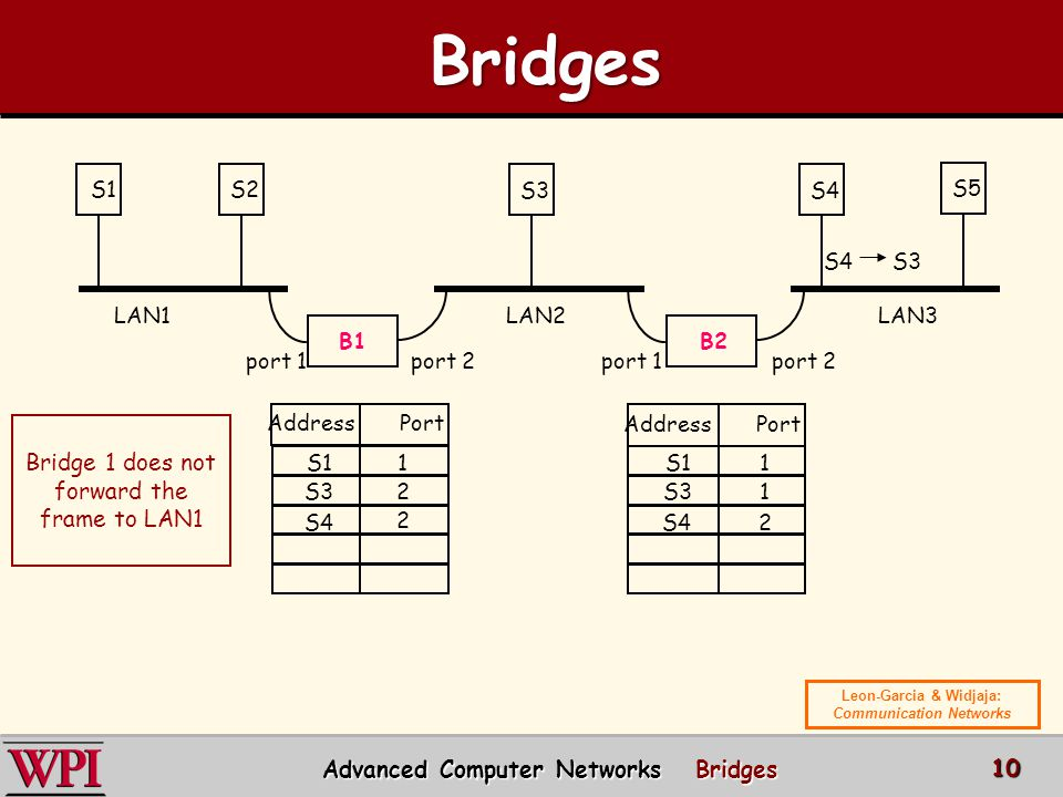 Bridges Bridge 1 does not forward the frame to LAN1