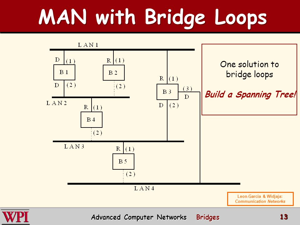MAN with Bridge Loops One solution to bridge loops
