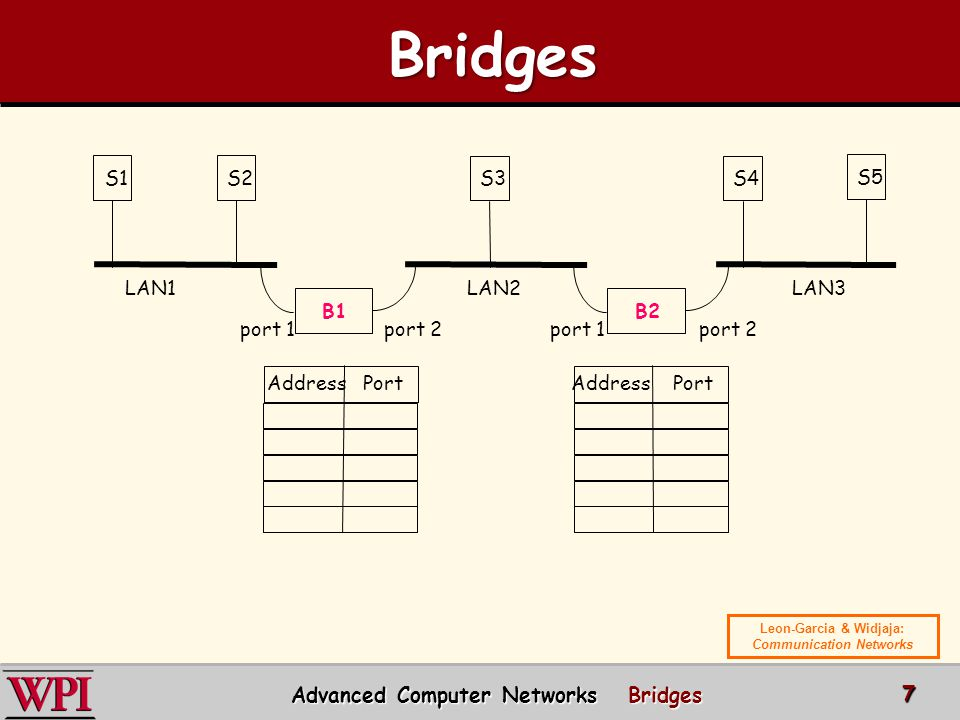 Bridges Advanced Computer Networks Bridges S1 S2 S3 S4 S5 LAN1 LAN2