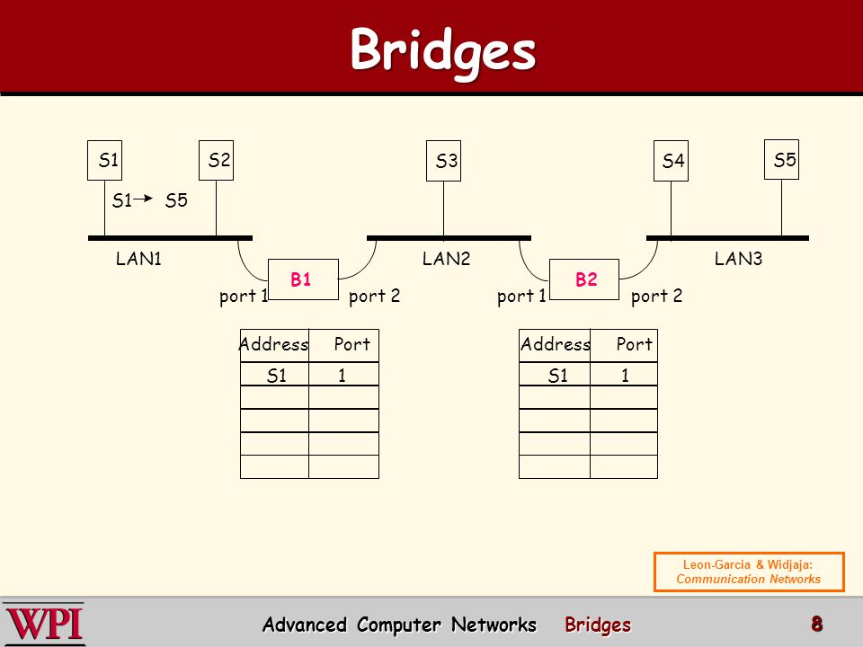Bridges Advanced Computer Networks Bridges S1 S2 S3 S4 S5 S1 S5 LAN1