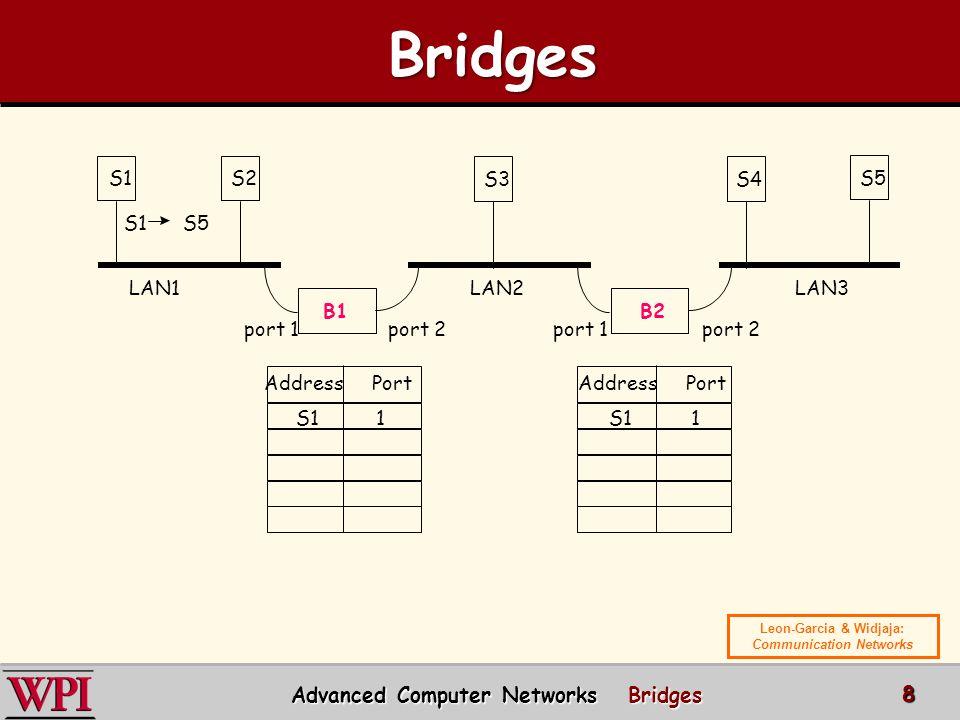Bridges Advanced Computer Networks Bridges S1 S2 S3 S4 S5 S1 S5 LAN1