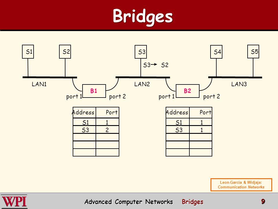 Bridges Advanced Computer Networks Bridges S1 S2 S3 S4 S5 S3 S2 LAN1
