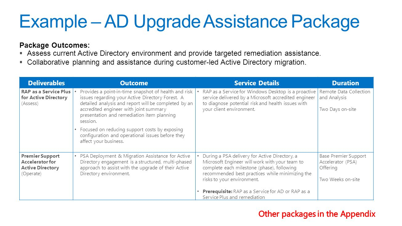 Example – AD Upgrade Assistance Package