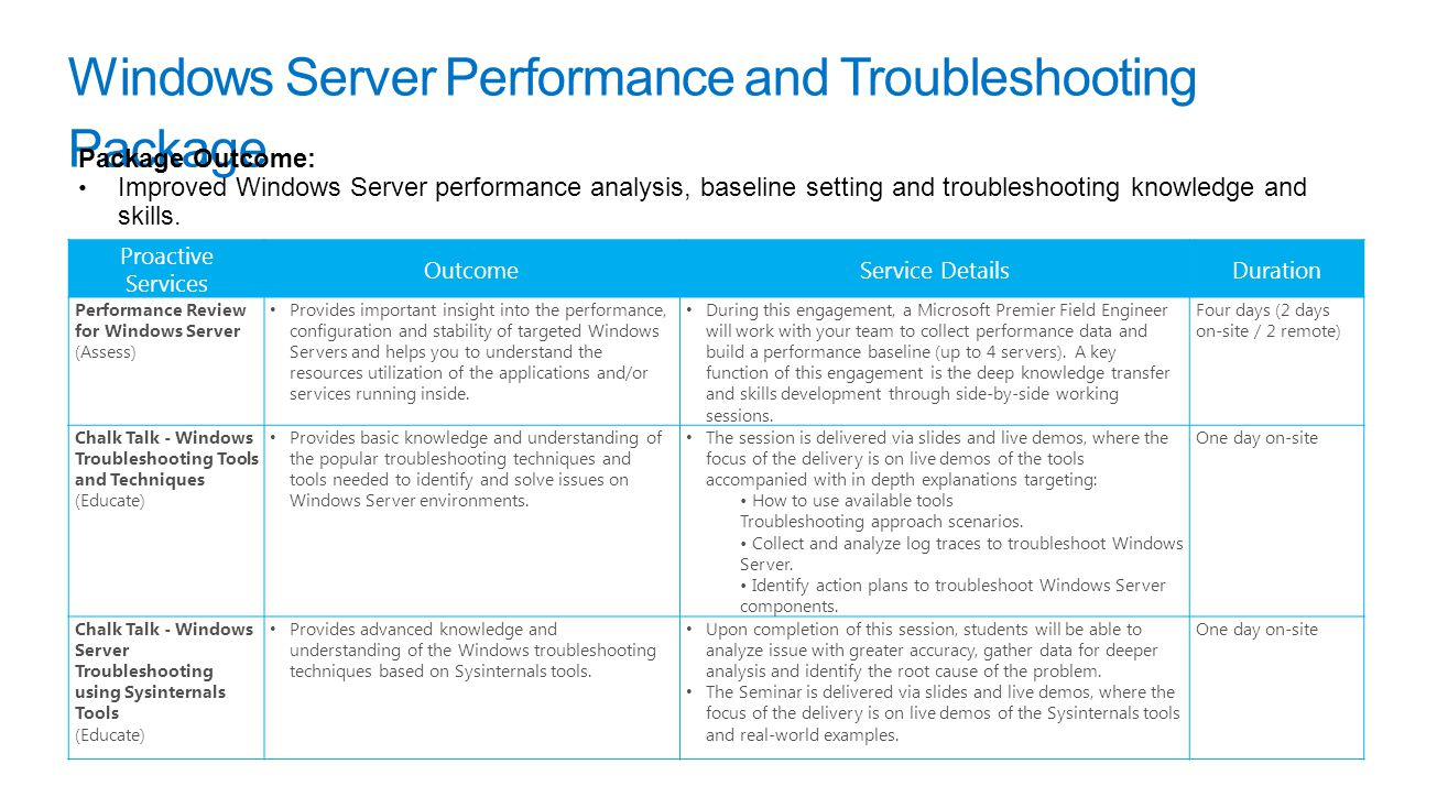 Windows Server Performance and Troubleshooting Package