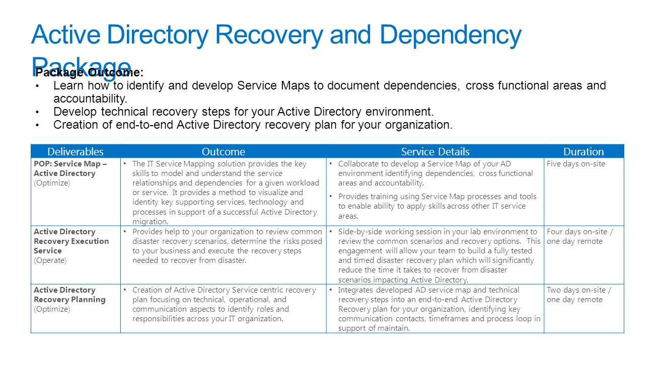 Active Directory Recovery and Dependency Package