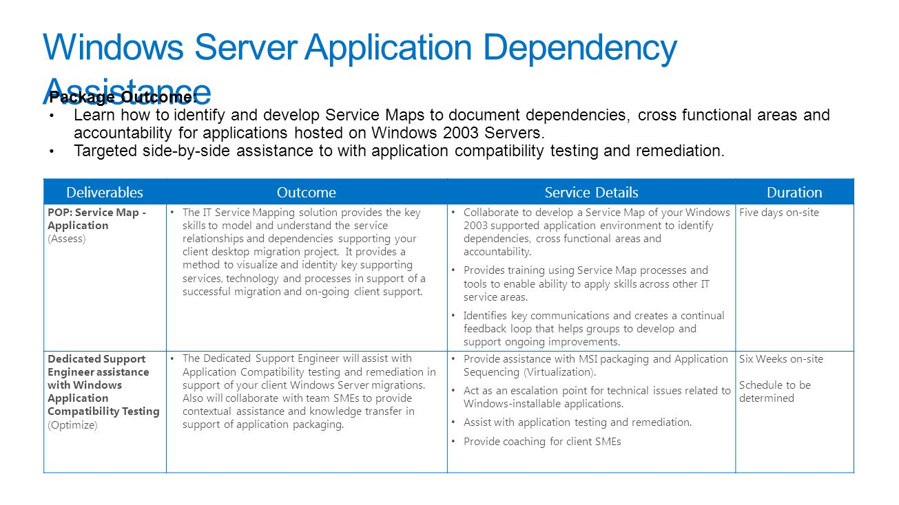 Windows Server Application Dependency Assistance