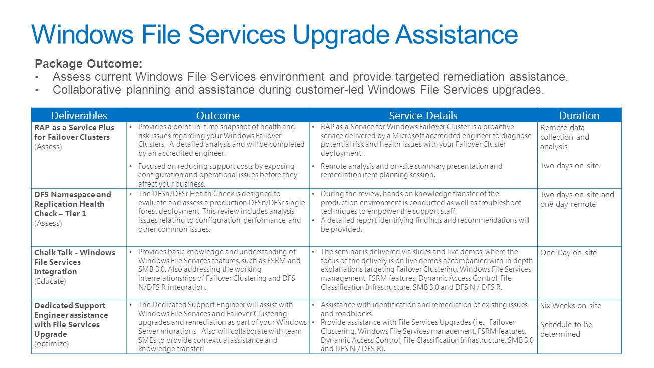 Windows File Services Upgrade Assistance