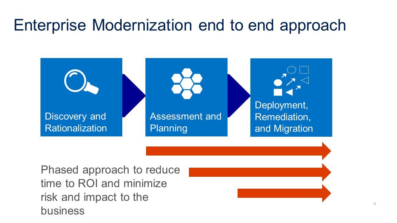 Enterprise Modernization end to end approach