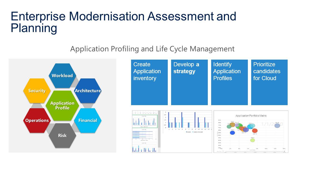 Enterprise Modernisation Assessment and Planning