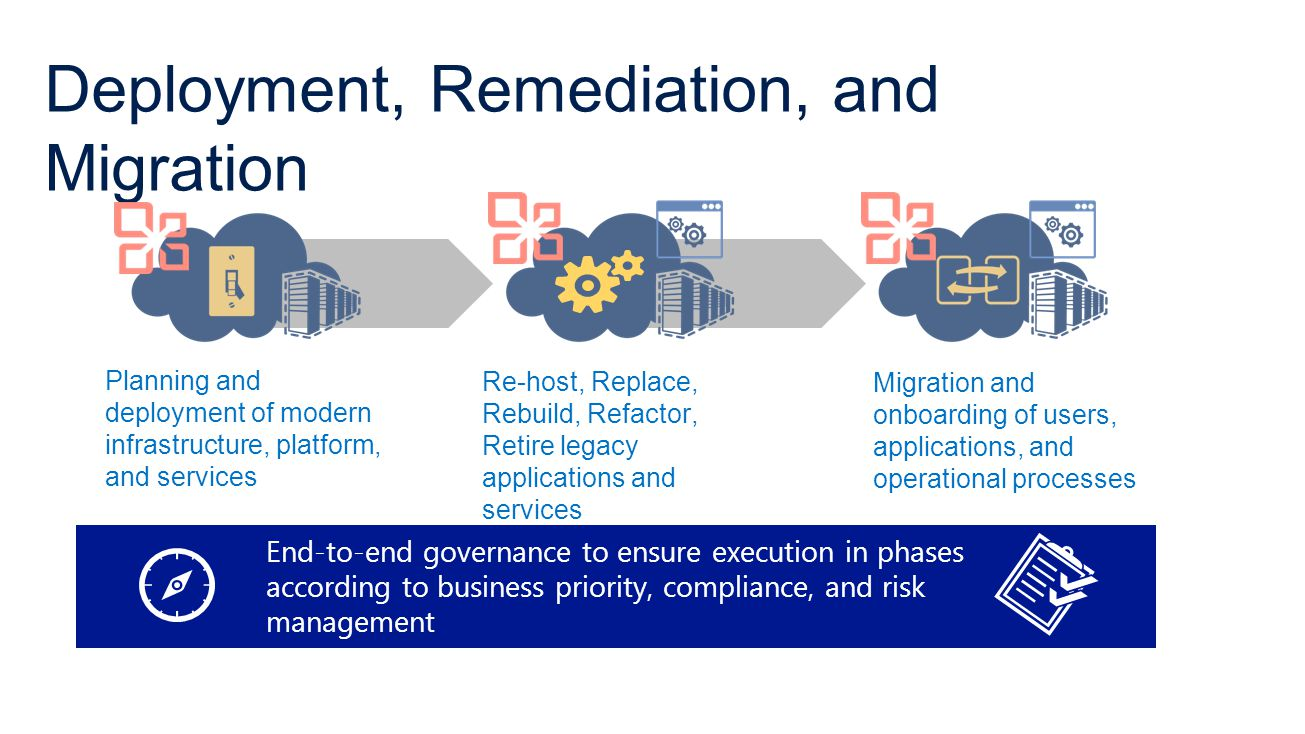 Deployment, Remediation, and Migration