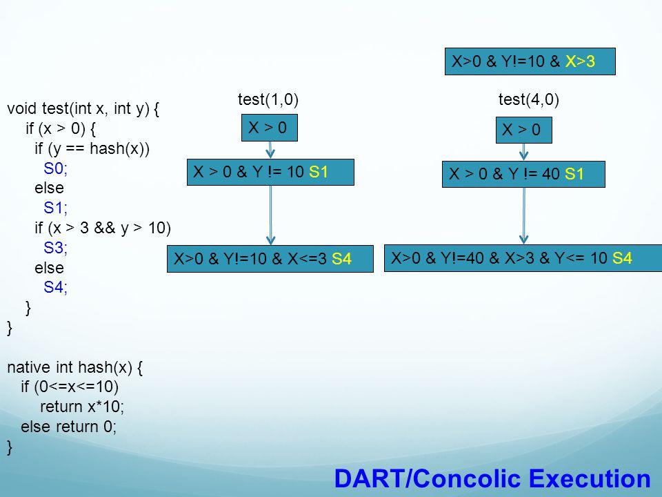 DART/Concolic Execution
