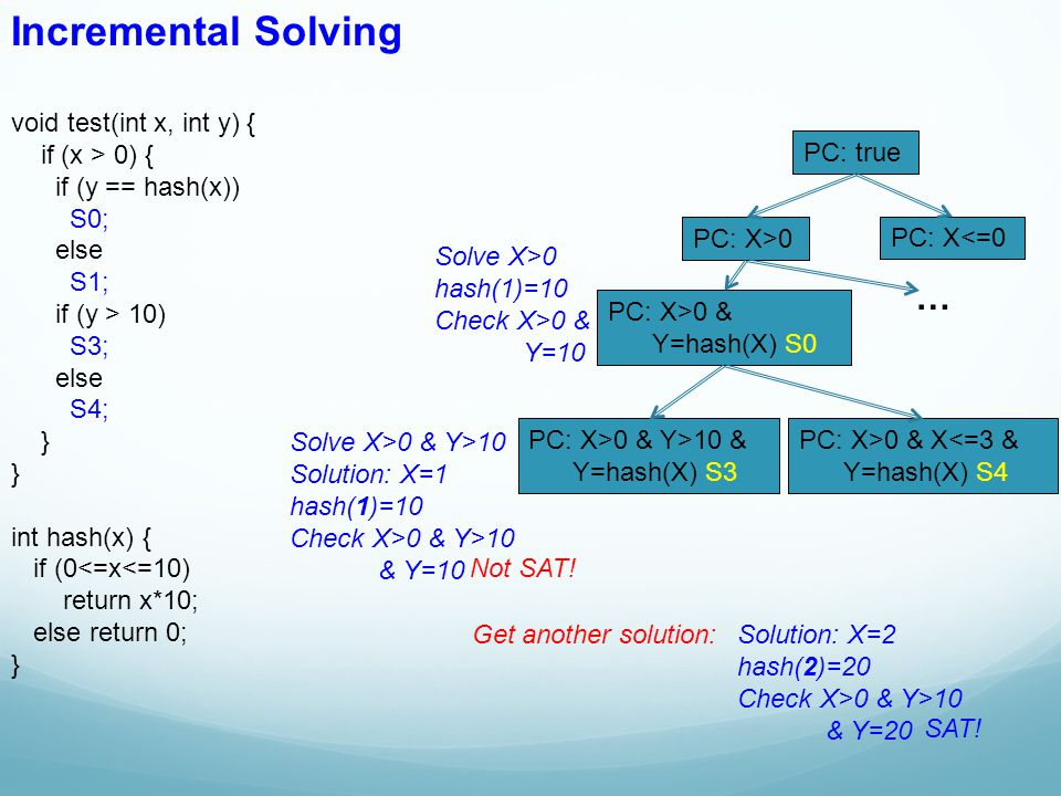 Incremental Solving … void test(int x, int y) { if (x > 0) {