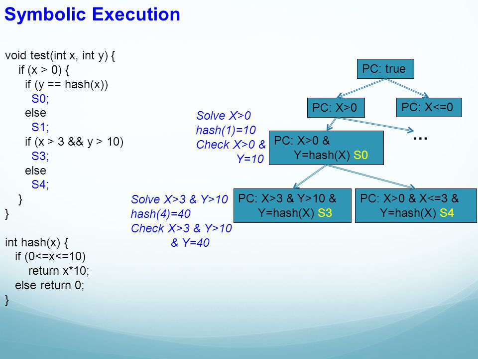 Symbolic Execution … void test(int x, int y) { if (x > 0) {