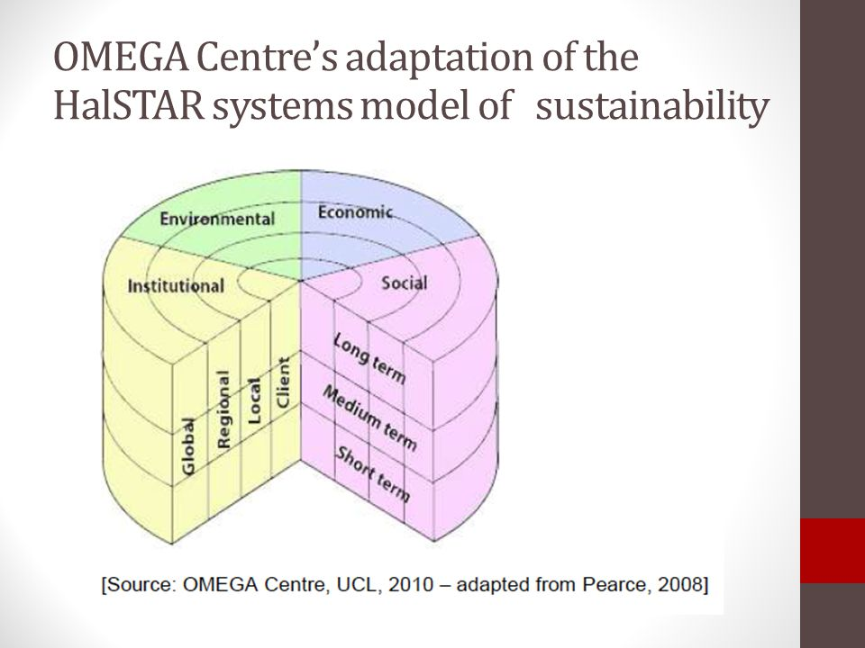 OMEGA Centre's adaptation of the HalSTAR systems model of sustainability