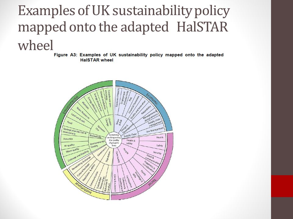 Examples of UK sustainability policy mapped onto the adapted HalSTAR wheel
