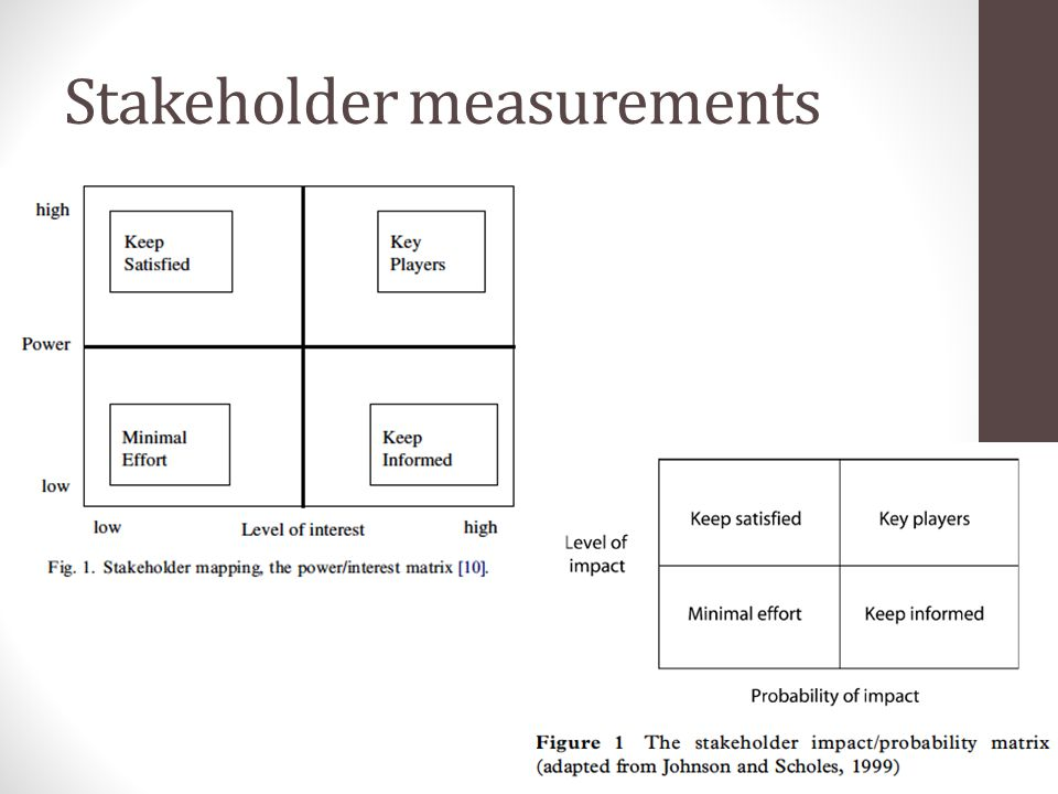 Stakeholder measurements