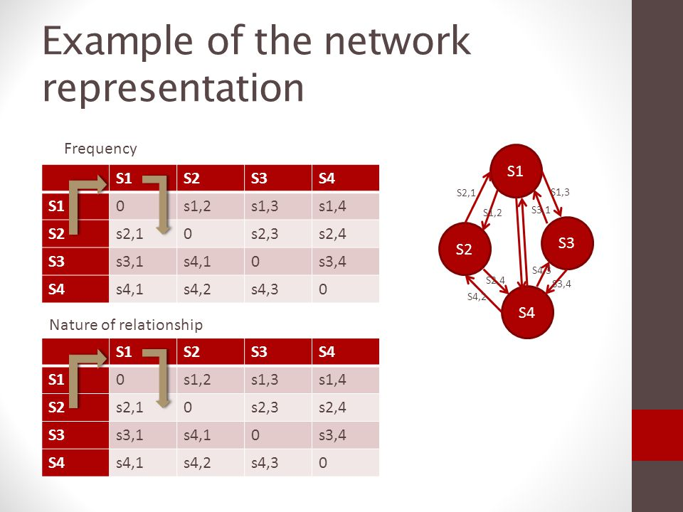Example of the network representation