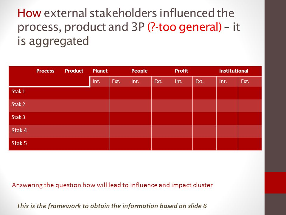 How external stakeholders influenced the process, product and 3P (