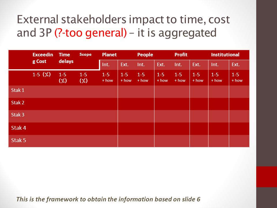 External stakeholders impact to time, cost and 3P (