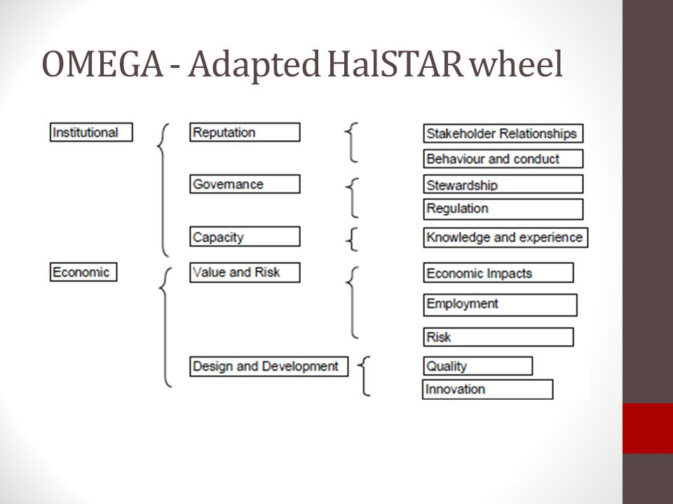 OMEGA - Adapted HalSTAR wheel