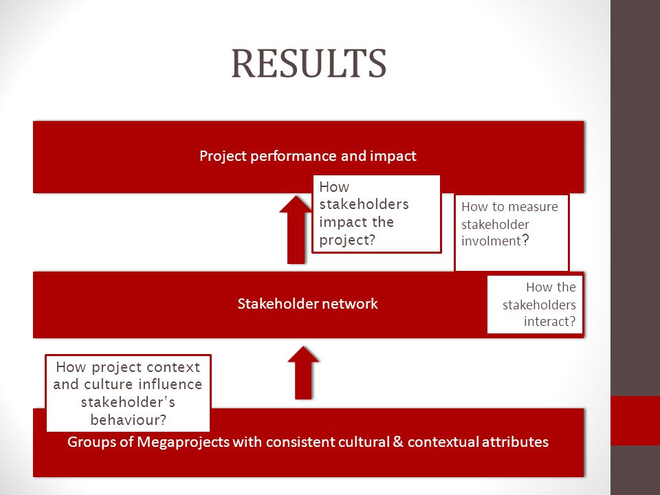 RESULTS How stakeholders impact the project