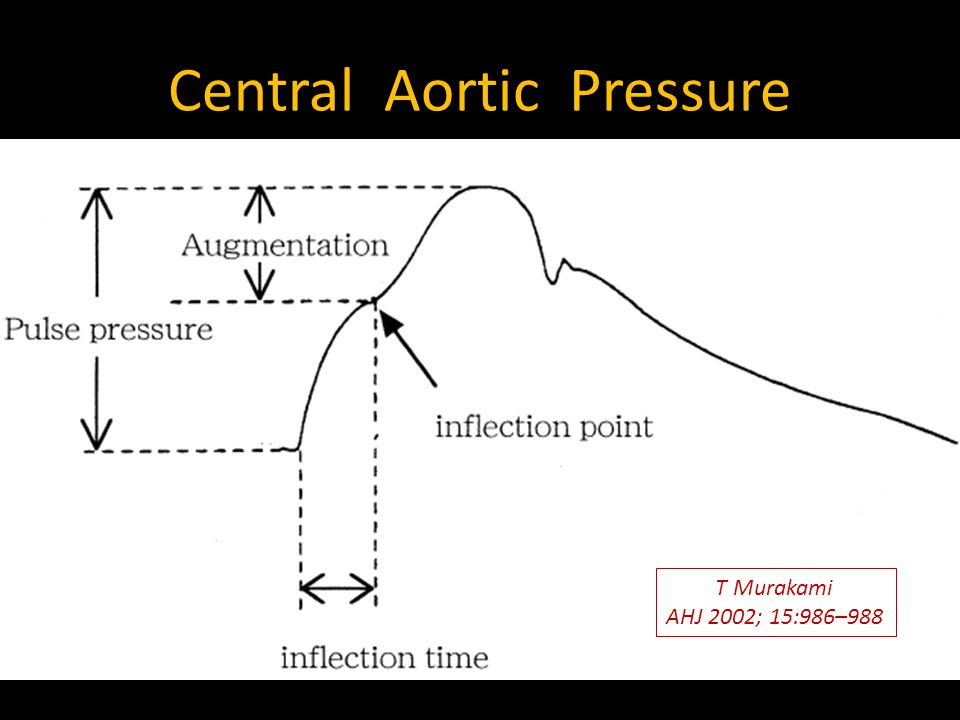 Central Aortic Pressure