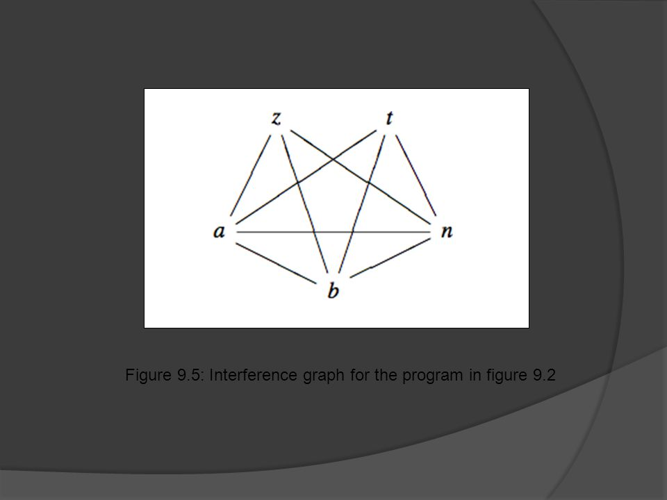 Figure 9.5: Interference graph for the program in figure 9.2