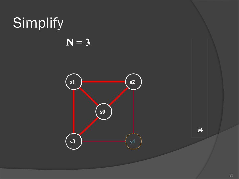 Simplify N = 3 s1 s2 s0 s4 s3 s4