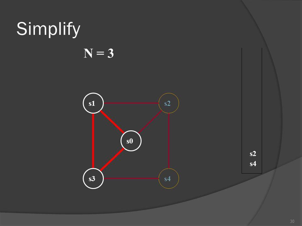 Simplify N = 3 s1 s2 s0 s2 s4 s3 s4