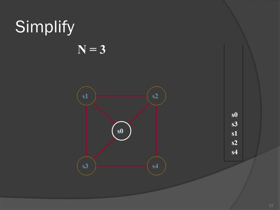 Simplify N = 3 s1 s2 s0 s3 s0 s1 s2 s4 s3 s4