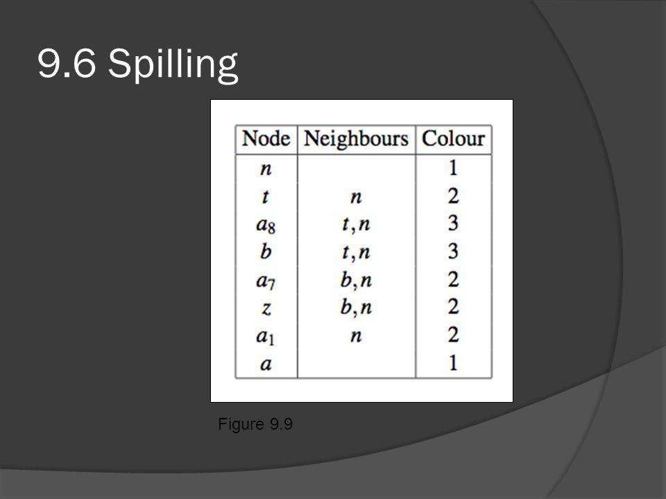 9.6 Spilling Figure 9.9