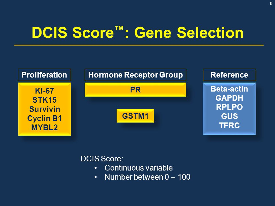 DCIS Score™: Gene Selection Hormone Receptor Group