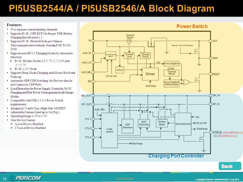 PI5USB2544/A / PI5USB2546/A Block Diagram