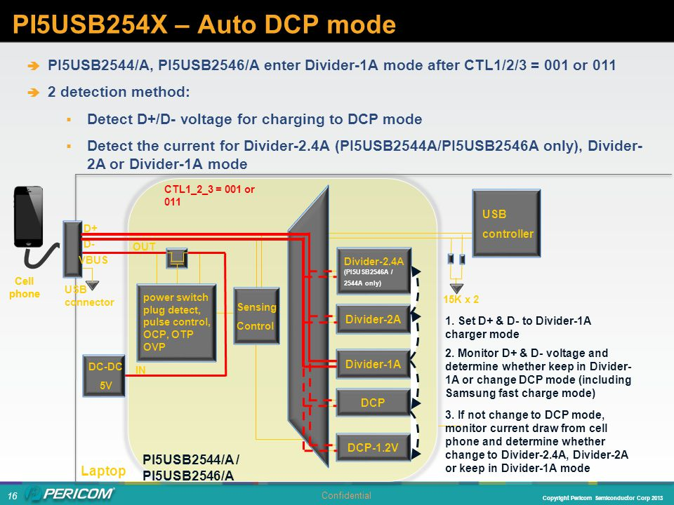 PI5USB254X – Auto DCP mode PI5USB2544/A, PI5USB2546/A enter Divider-1A mode after CTL1/2/3 = 001 or 011.