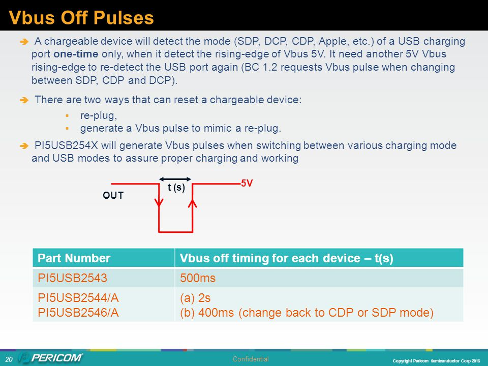 Vbus Off Pulses Part Number Vbus off timing for each device – t(s)