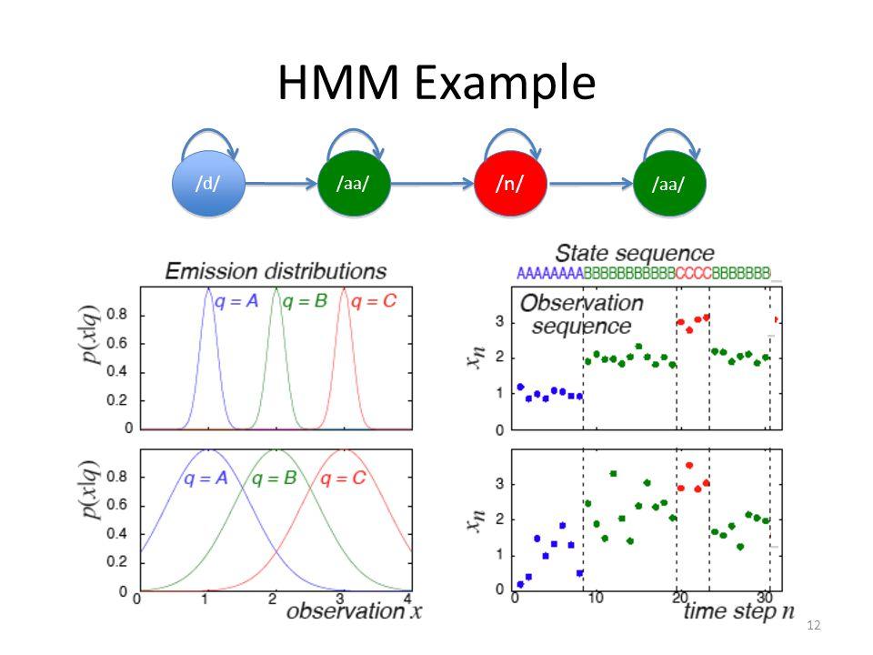 HMM Example /d/ /aa/ /n/ /aa/