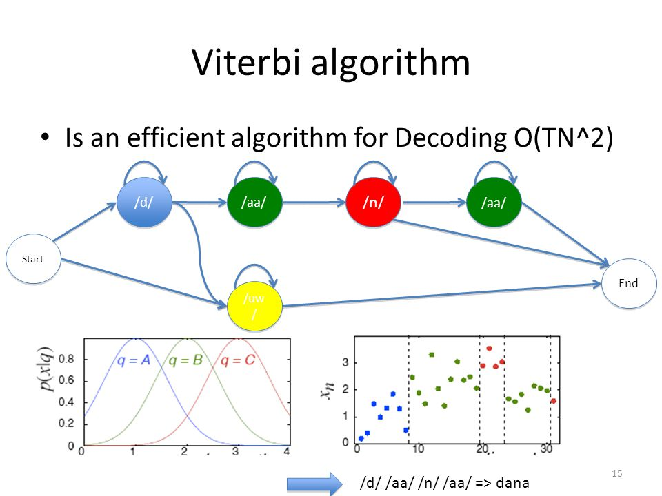 Viterbi algorithm Is an efficient algorithm for Decoding O(TN^2) /n/