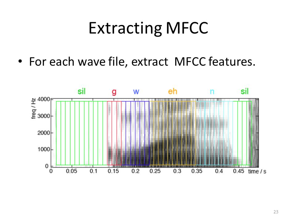 Extracting MFCC For each wave file, extract MFCC features.