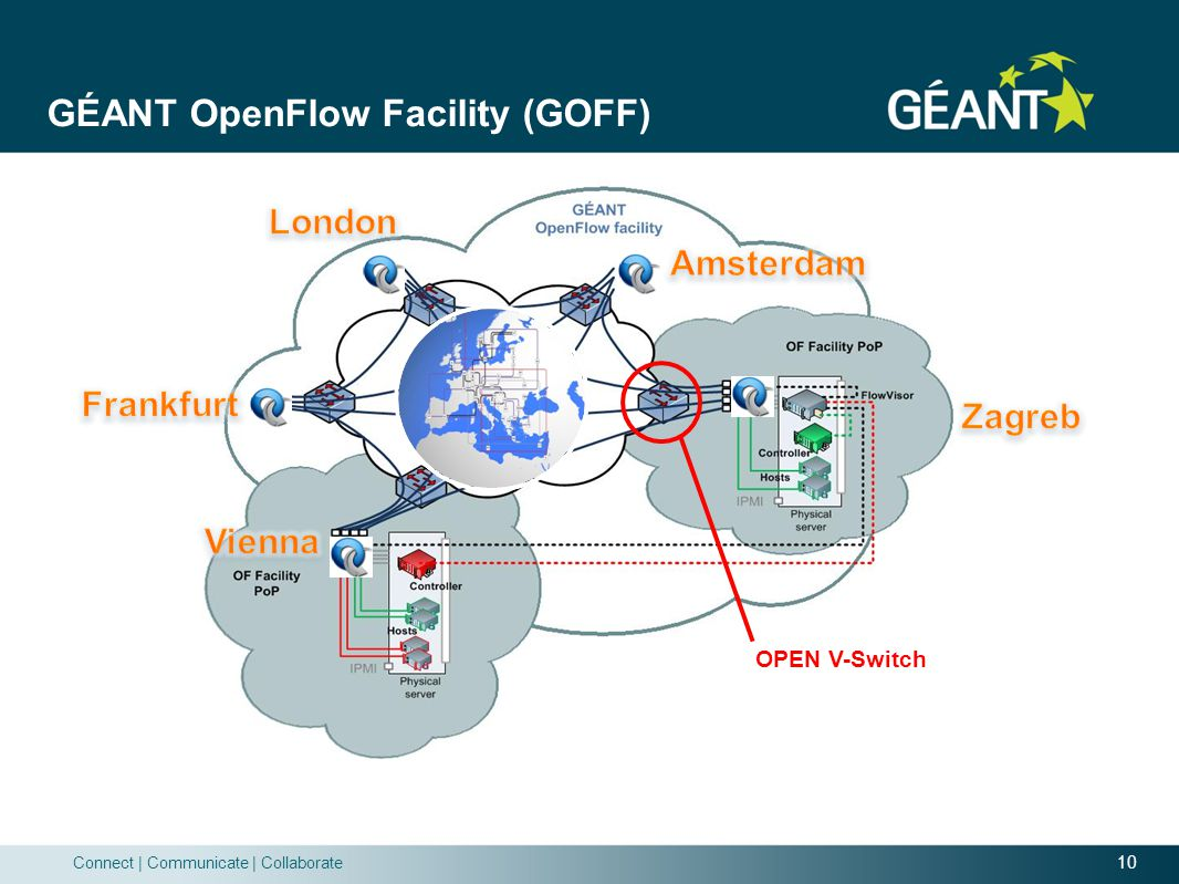 GÉANT OpenFlow Facility (GOFF)