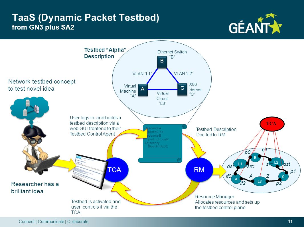 TaaS (Dynamic Packet Testbed) from GN3 plus SA2
