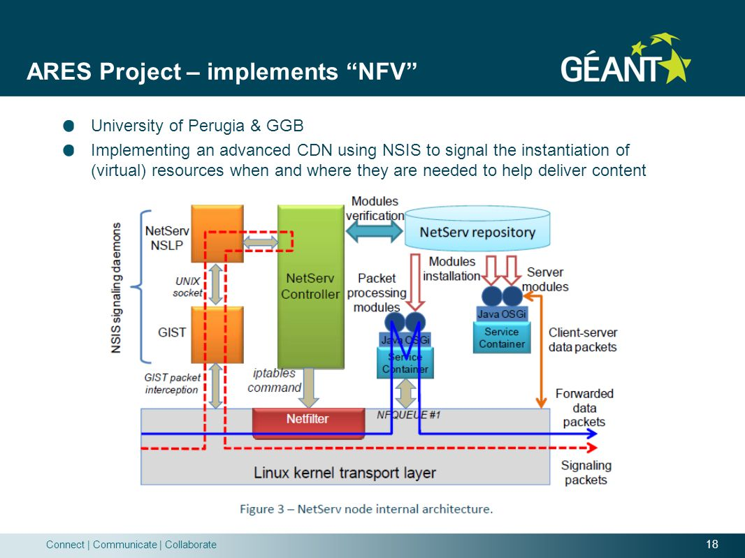 ARES Project – implements NFV