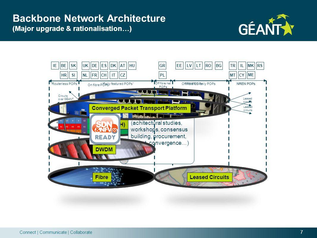 Backbone Network Architecture (Major upgrade & rationalisation…)