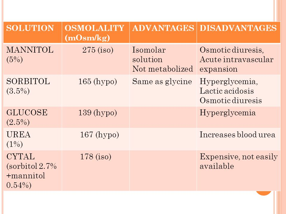 SOLUTION OSMOLALITY (mOsm/kg) ADVANTAGES. DISADVANTAGES. MANNITOL (5%) 275 (iso) Isomolar solution.